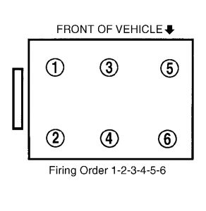 solved how is the cylinder numbering in a 3 5 v6 kia fixya. Black Bedroom Furniture Sets. Home Design Ideas