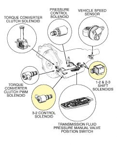 Chevrolet Express 2000 Chevy Express Replicing Silinoids on car wiring diagram