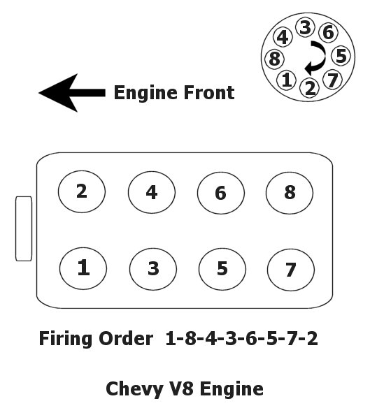 Firing order is 1-6-5-4-3-2 cyls. # 1-3-5 on drivers side front to back and