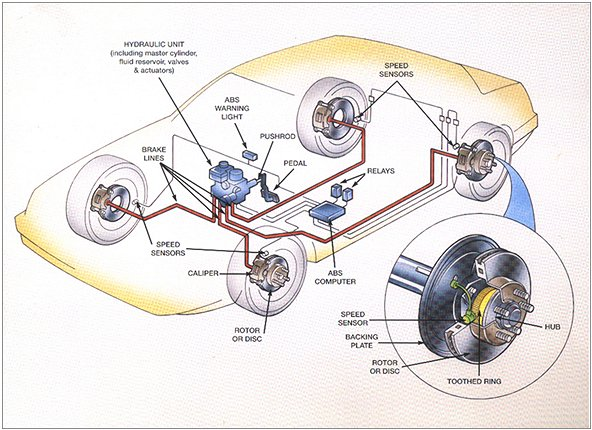 Anti-Lock Brakes ABS