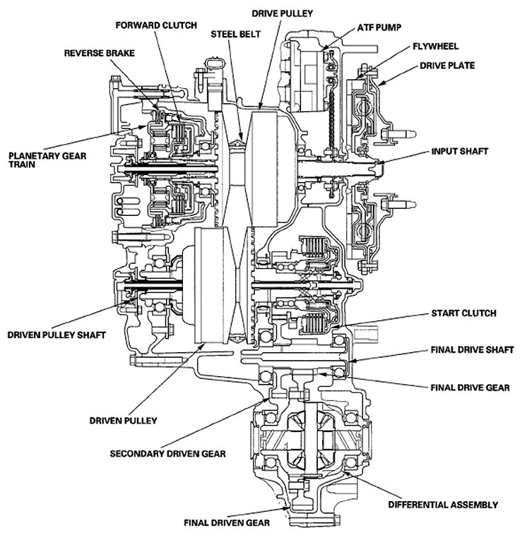 Hybrid Trans Cut Away on Common Problems With Oldsmobile Alero