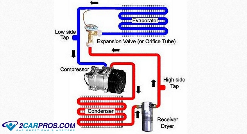 how car air conditioners work explained in under 5 minutes Lincoln Town Car Parts Diagram