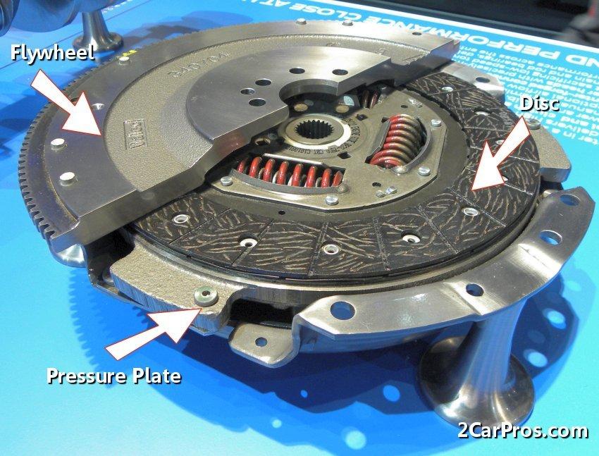 car repair world how a clutch works rh carrepairworld blogspot com Manual Transmission Clutch Diagram Honda Civic Manual Transmission Clutch