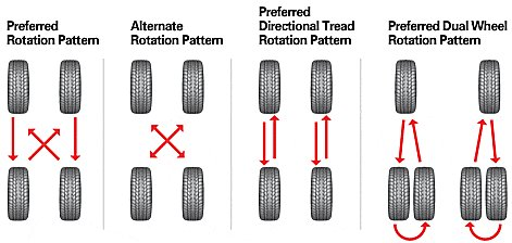 Rotation - Discount Tire Direct