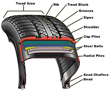 Motorcycle Tire Wear - Welcome to Rattlebars Mfg. LLC