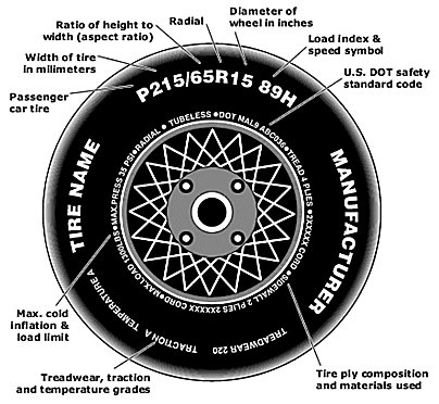 Tire Specification Identification