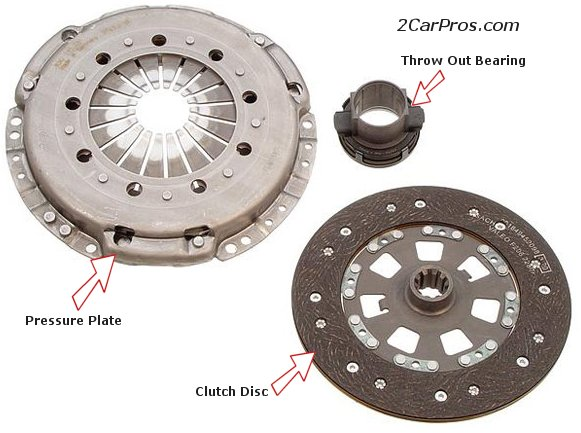 Clutch Pressure Plate, Disc and Throw-out Bearing