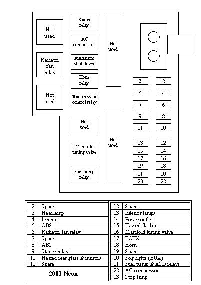 2003 dodge neon fuse box diagram wiring schematic diagram. Black Bedroom Furniture Sets. Home Design Ideas