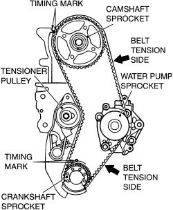 2001 Mitsubishi Mirage Timing Marks