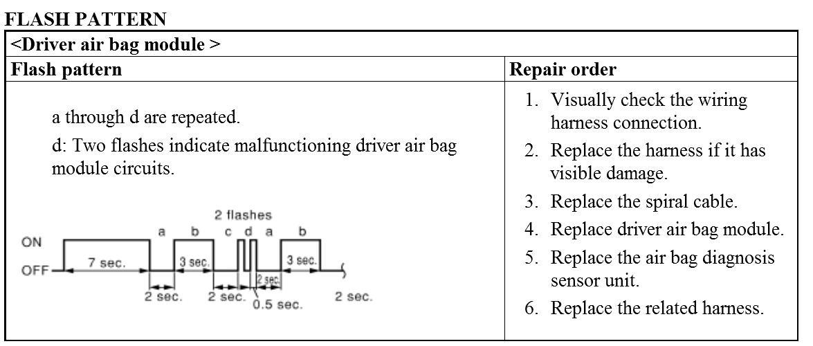 I Put My 2011 Nissan Sentra Air Bag System Into Diagnostic Mode