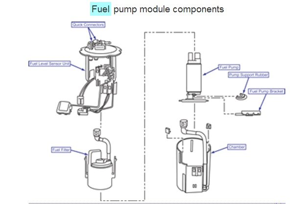 Fuel Filter Problem  Where Is The Location Of Fuel Filter