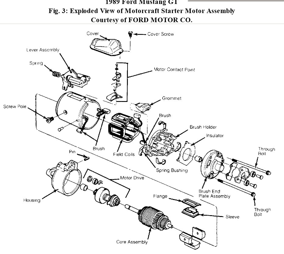 car starter diagram car image wiring diagram car starter diagram car auto wiring diagram schematic on car starter diagram