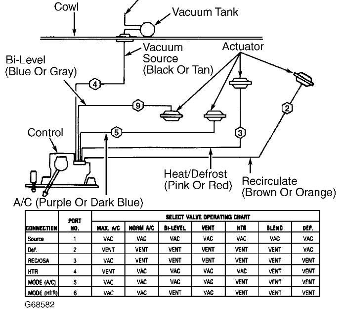 1992 Gmc Vandura Vent Wont Switch From Ac To Heat