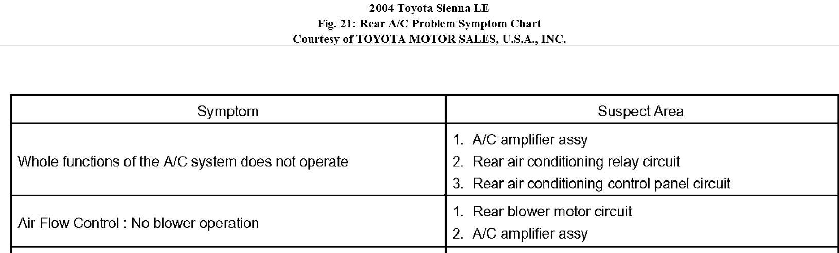 Toyota Sienna Service Manual: Problem symptoms table