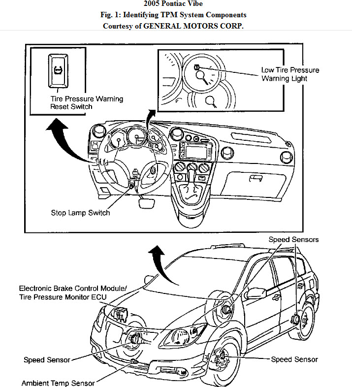showing post media for general motors indicator symbols pontiac vibe warning symbols jpg 715x786 general motors indicator symbols