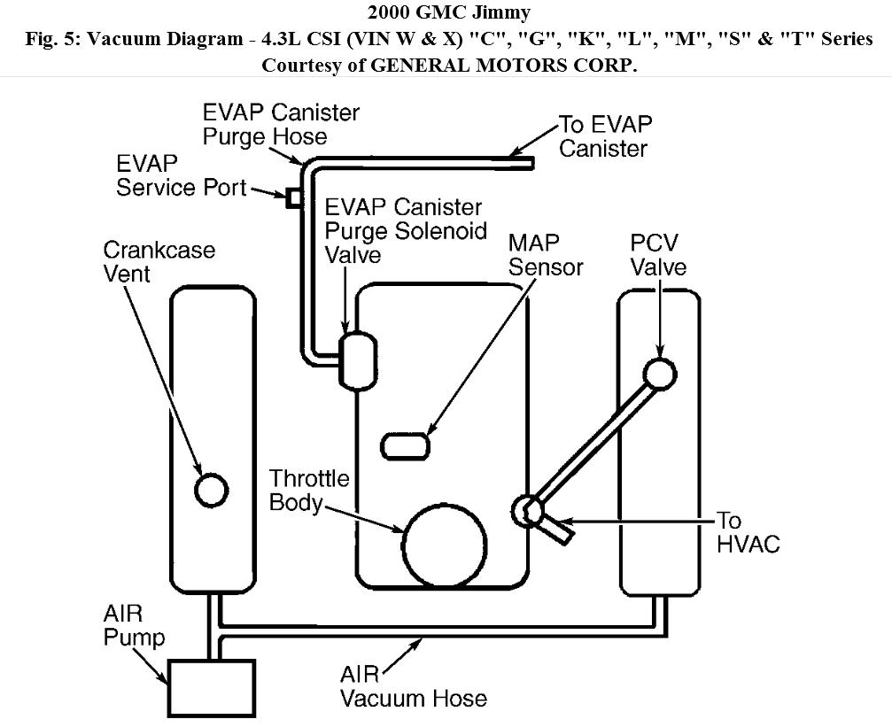 Engine Vacuum Diagram  I Bought A 2000 Jimmy And All The Vacuum