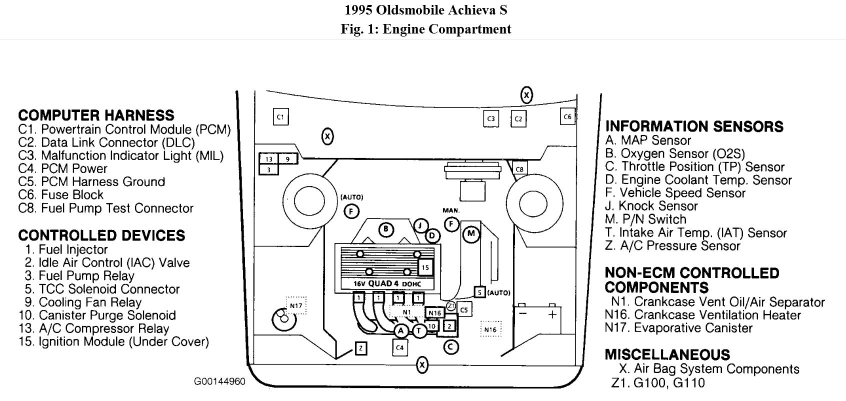 1995 Oldsmobile Achieva Engine Diagram Expert Category Circuit Diagrams Electrical Cumputer Wiring Pdfklipcsh Where Is The Canister Purge Valve Solenoid Located Rh 2carpros Com