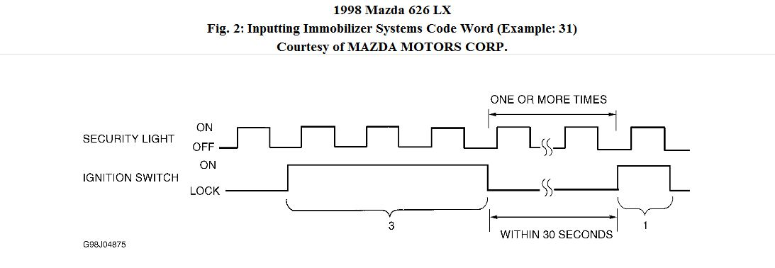 How To Bypass A Mazda 626 1998 Model Immorbalizer