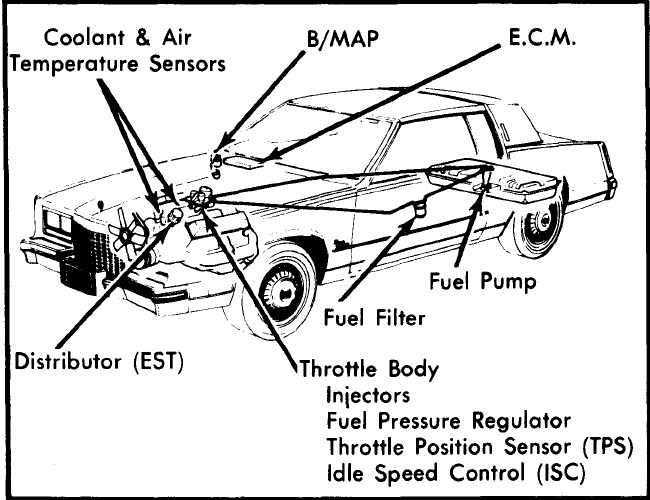 cadillac deville fuel filter location