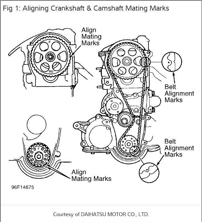 1991 Daihatsu Charade How Do Fix the Timing on mitsubishi timing belt, jeep timing belt, acura timing belt, saab timing belt, honda timing belt, mini timing belt, subaru timing belt, kia timing belt, chevrolet timing belt, infiniti timing belt, audi timing belt, saturn timing belt, gmc timing belt, cadillac timing belt, dodge timing belt, yanmar timing belt, hyundai timing belt, volkswagen timing belt, smart timing belt, geo timing belt, mercedes benz timing belt, land rover timing belt, toyota timing belt, lexus timing belt, fiat timing belt, suzuki timing belt, nissan timing belt, isuzu timing belt, daewoo timing belt, ford timing belt, bmw timing belt, porsche timing belt, sterling timing belt, alfa romeo timing belt, volvo timing belt,