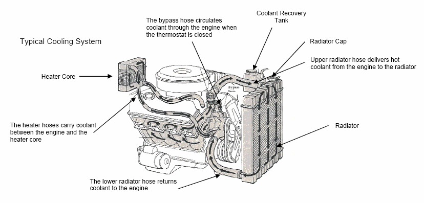 1992 cadillac deville heater core problems  high i have a