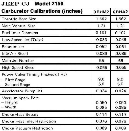 What Is the Dry Float Setting, and Main Jet Size for An