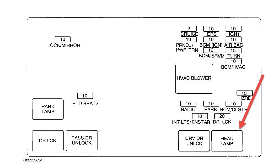 2011 Equinox Fuse Diagram - Wiring Diagrams Dock