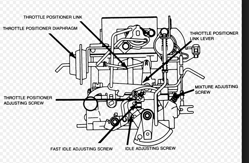 Keihin 2bbl Carb Fast Idle Adjustments (cold Starting Engine, Rpm