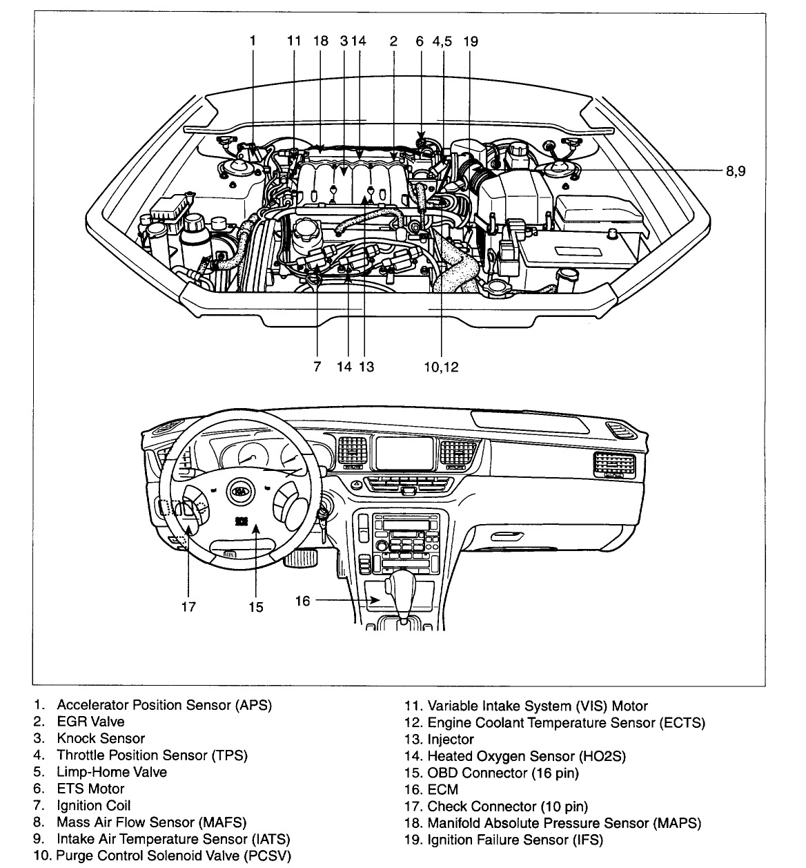 Kia Amanti Electrical Wiring Diagram Guide And Troubleshooting Of Optima Engine Misfire Following A Spark Plug Wire Change Rh 2carpros Com Sportage Radio