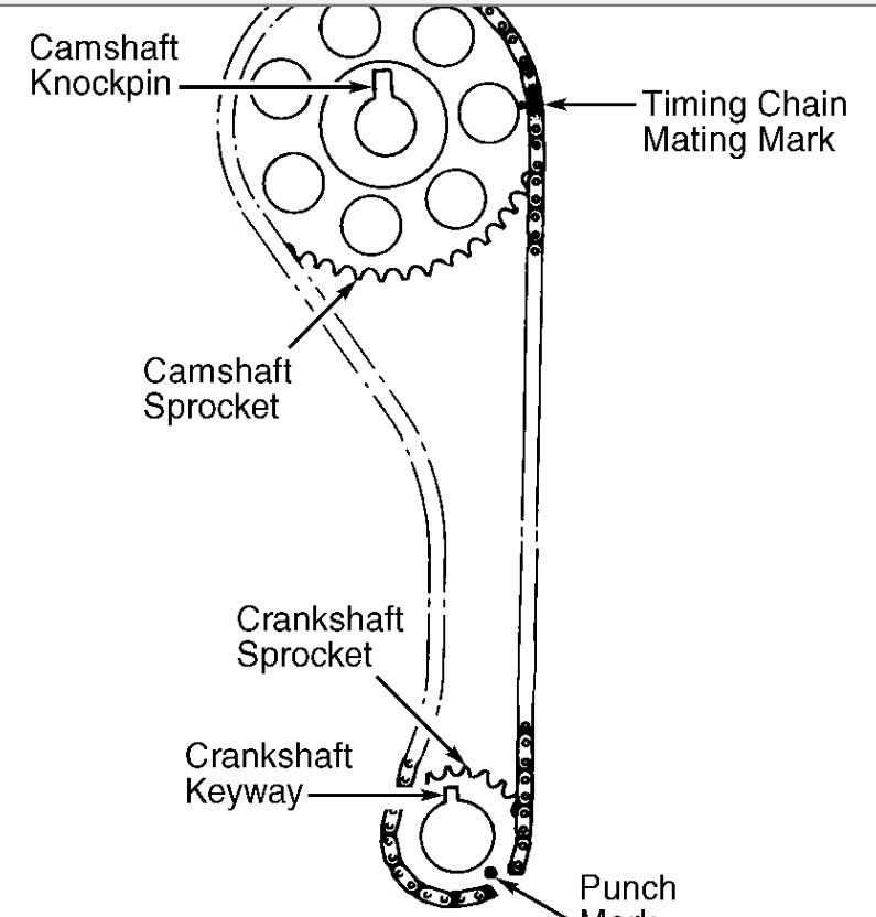 Timing Chain Marks: Four Cylinder Two Wheel Drive Manual