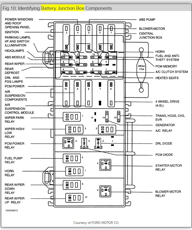 mercury mountaineer fuse box diagram i have no fuel going to the 1999 Mercury Mountaineer Radio Issues at 1999 Mercury Mountaineer Fuse Box Diagram