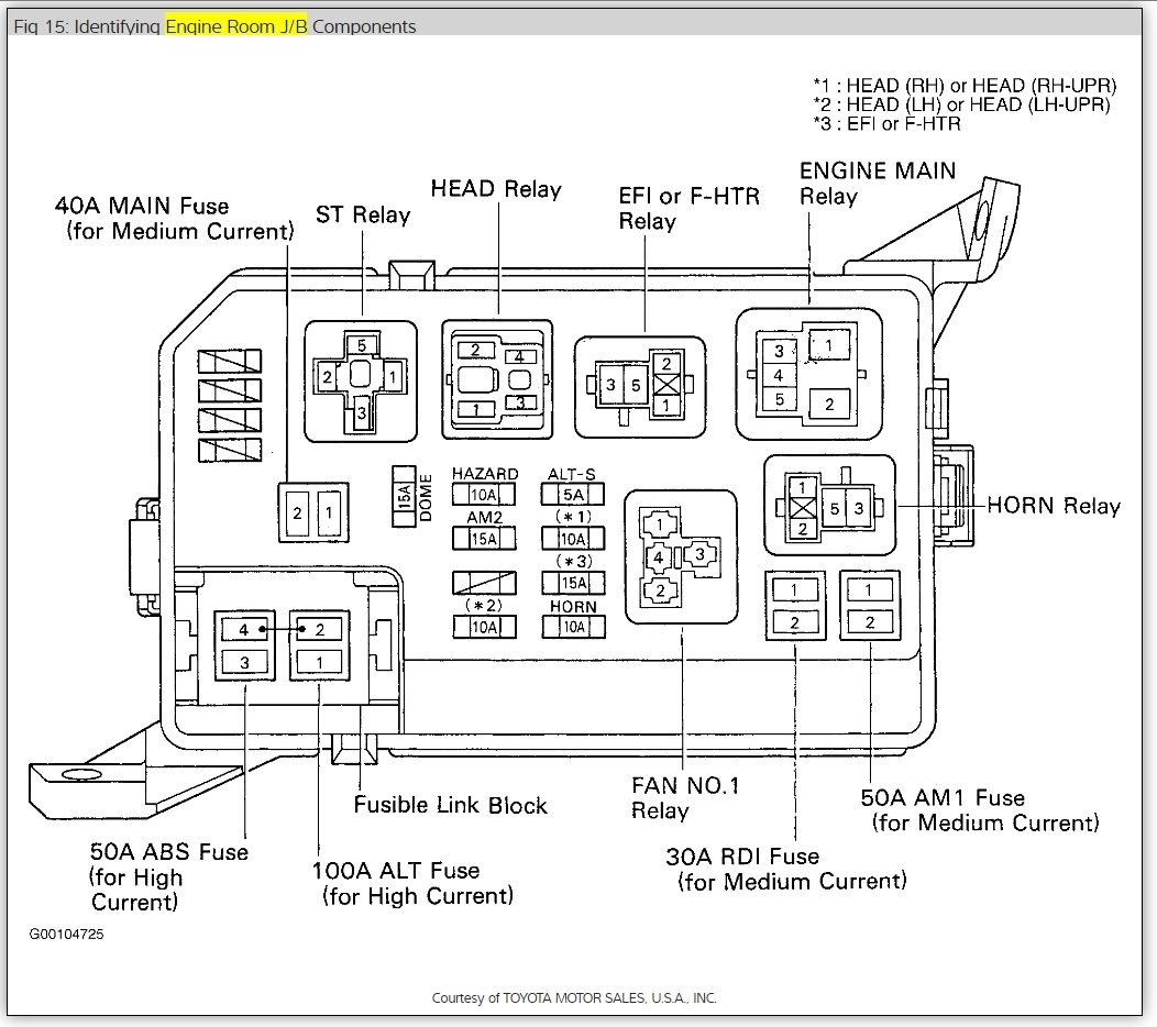 1999 Toyota Corolla Fuse Diagram Electrical Wiring Diagrams For Tacoma Database 1995 Box Location