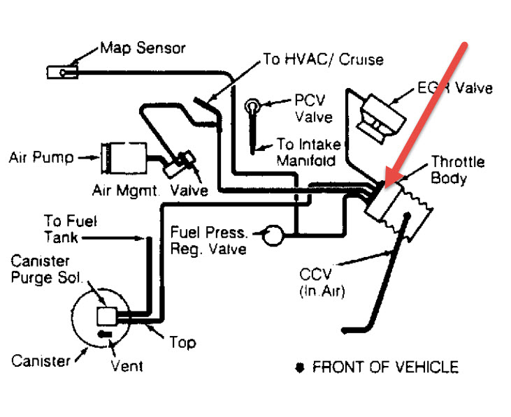 idle control valve location  there are three different