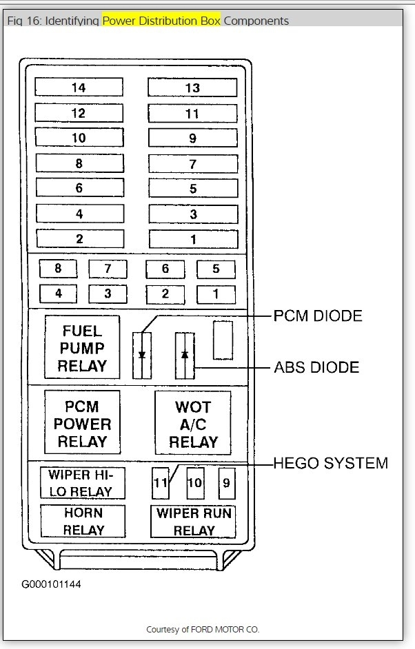 original 1997 ford explorer fuse box diagram electrical problem 1997 ford 1998 ford ranger fuse box under hood at gsmx.co