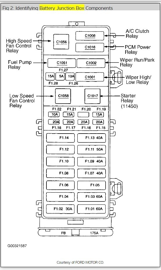 radio fuse and fuse box location please rh 2carpros com 2001 ford taurus fuse box diagram under hood 2001 ford taurus interior fuse box location