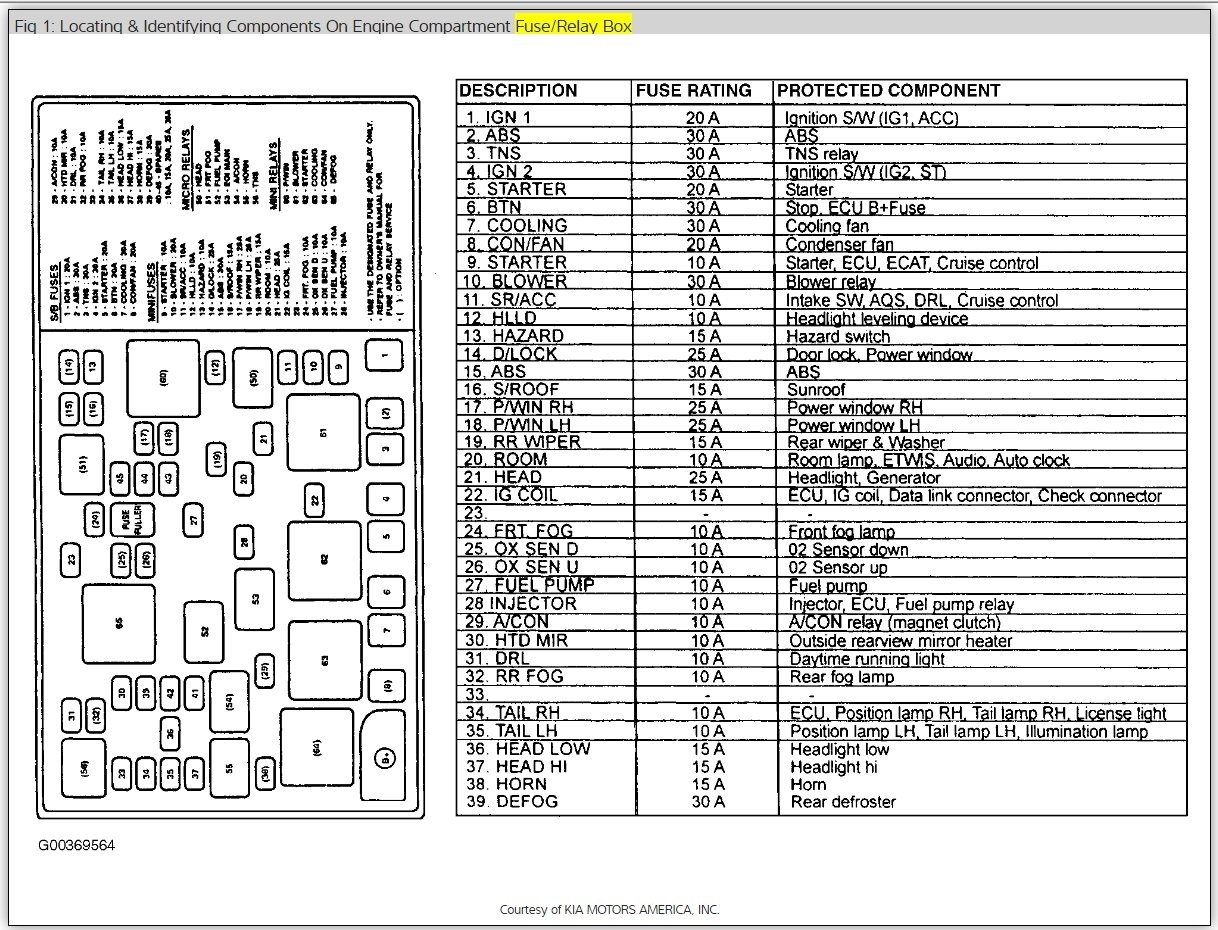 2003 Kia Optima Fuse Box Location Wiring Diagrams In 2002 Spectra Diagram 33