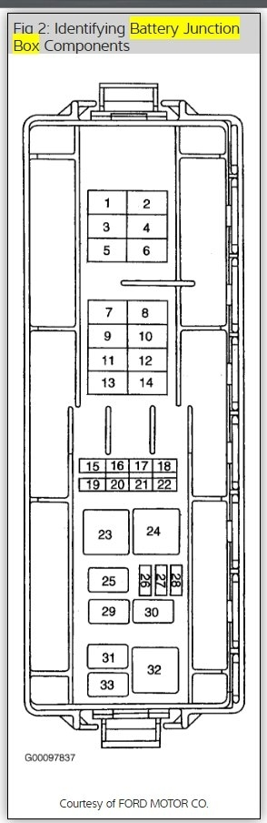 original diagram of fuse box six cylinder front wheel drive automatic 120, 96 ford taurus fuse box diagram at gsmx.co