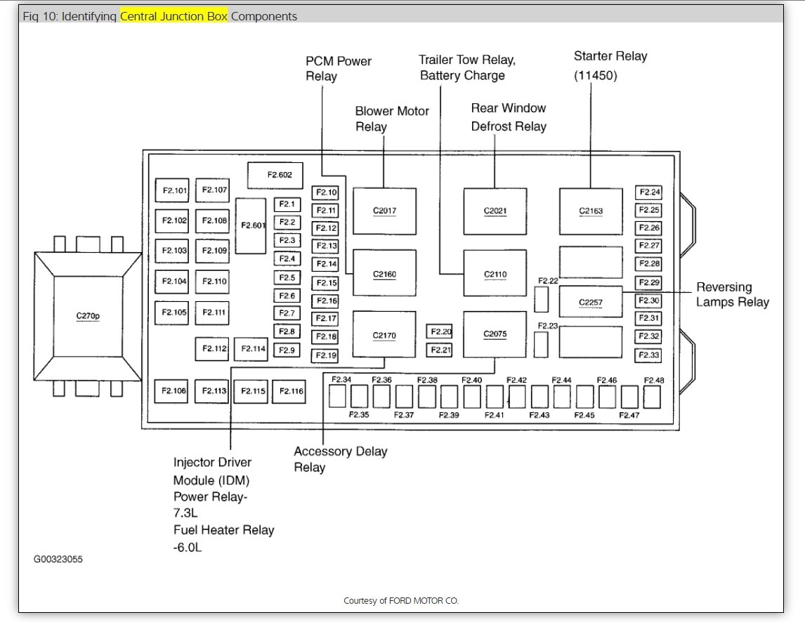 2010 Camaro Bcm Wiring Diagram - Diagrams online on
