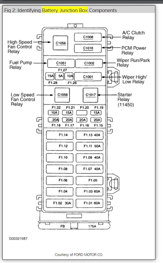 Ford Tauru Fuse Box Location