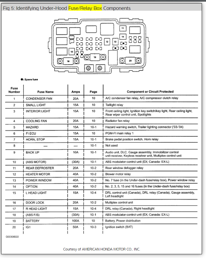 [SODI_2457]   Dash Lights Not Coming On: the Dash Lights (except for Indicator ...   2004 Honda Cr V Lx Fuse Box Schematic      2CarPros