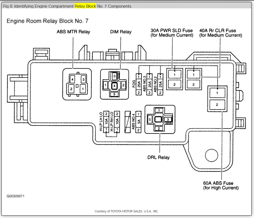 2012 Toyota Sienna Fuse Diagram Incorrect Wiring Library 2010 Box