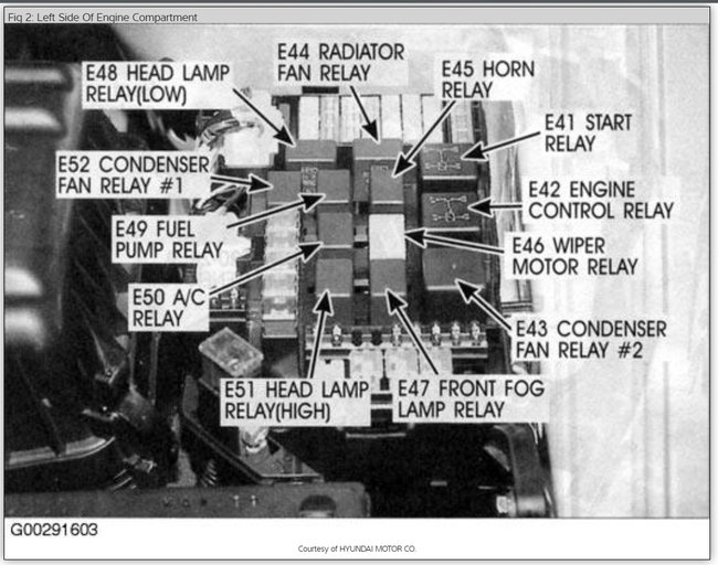 Fuse Diagram 2003 Tiburon Hazard