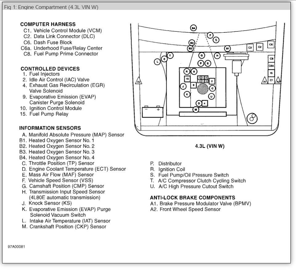 Air Conditioner Not Working Conditioning Problem V8 Two Wheel 2000 Chevy Blazer 2 Door Under Hood Fuse Box Diagram Thumb