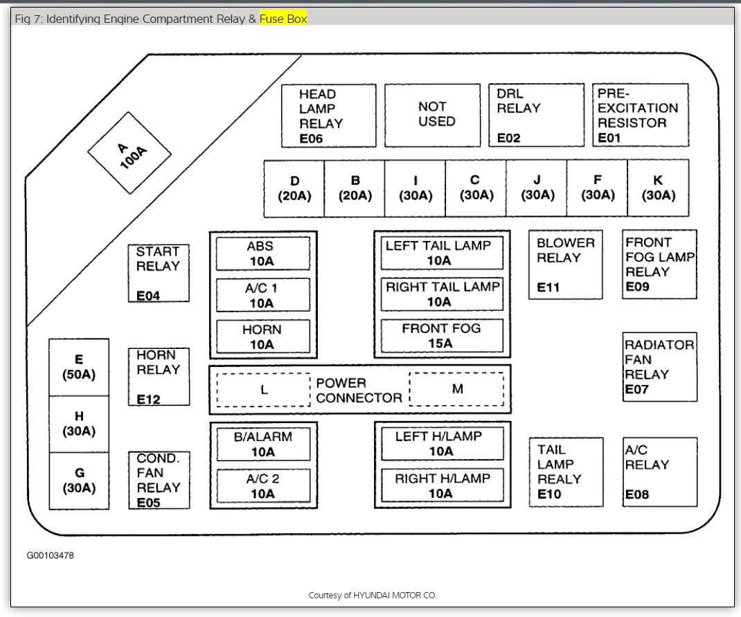 2005 Hyundai Elantra Fuel Pump Wiring Diagram 1999 Fuse And Relay Is Located Rh 2carpros Com 98
