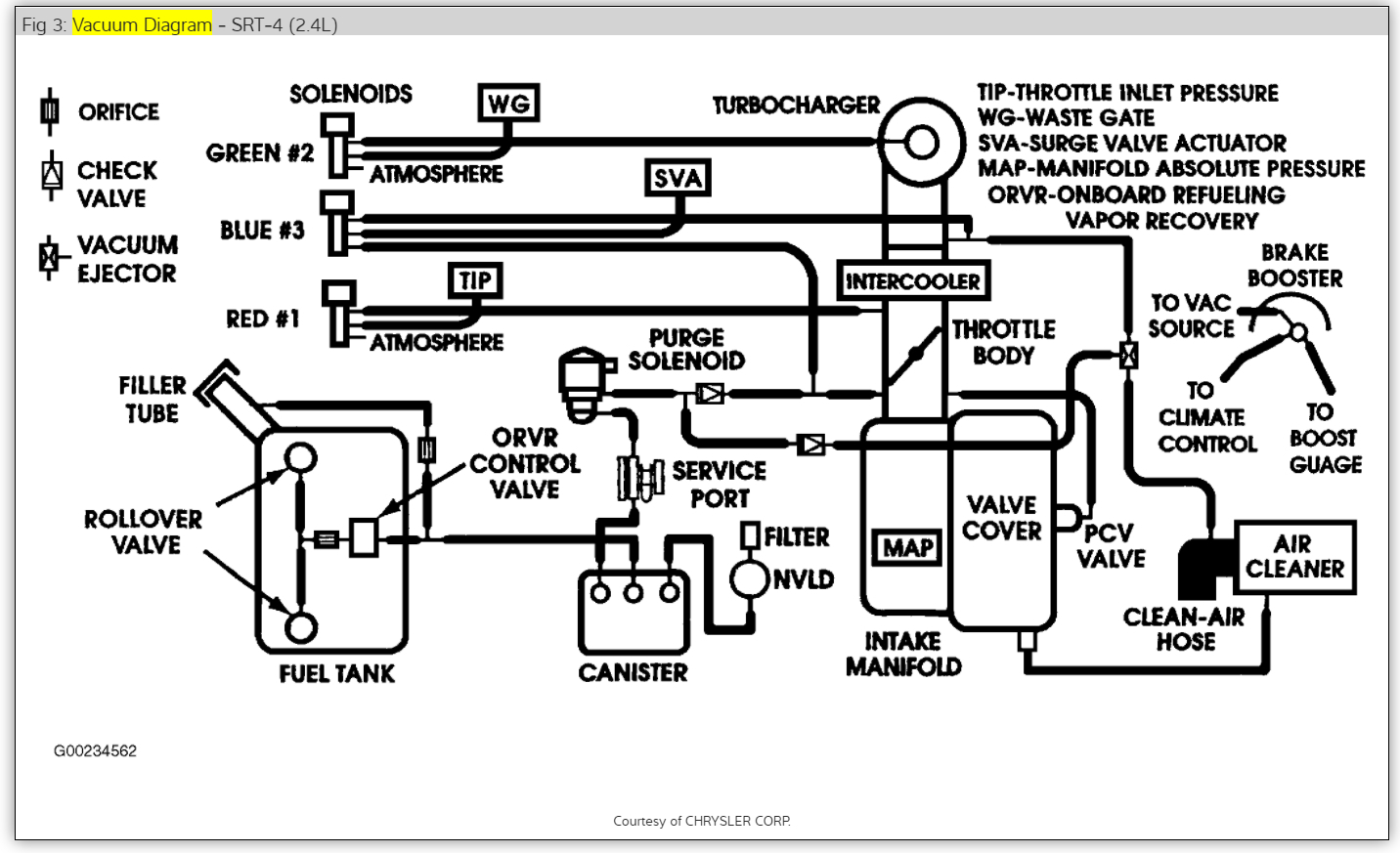[WQZT_9871]  Dodge Vacuum Line Diagram Additionally 1998 Dodge Neon Vacuum Line dodge  318 carburetor diagram d150 dodge dodge 318 vacuum diagram -  pump.123vielgeld.de | 04 Neon Wiring Diagram |  | Wires