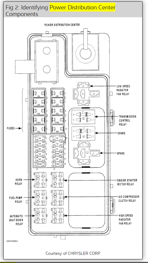 2001 Pt Cruiser Fuse Box Diagram  Four Cylinder Four Wheel Drive