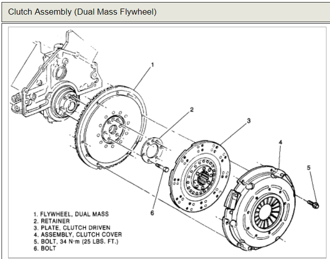 Clutch Adjustment: How Do You Adjust the Clutch on a 1995