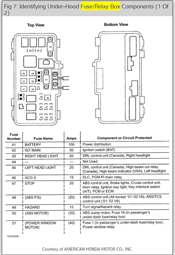 Lights Not Working: Dashboard Lights Tail Lights Gear Lights Not ...2CarPros
