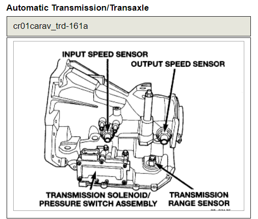 No Reverse  Transmission Problem 2001 Chrysler Town And