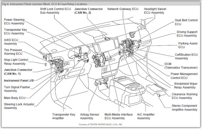 2011 toyota sienna fuse box diagram - wiring diagram rush-approval-a -  rush-approval-a.lionsclubviterbo.it  lionsclubviterbo.it